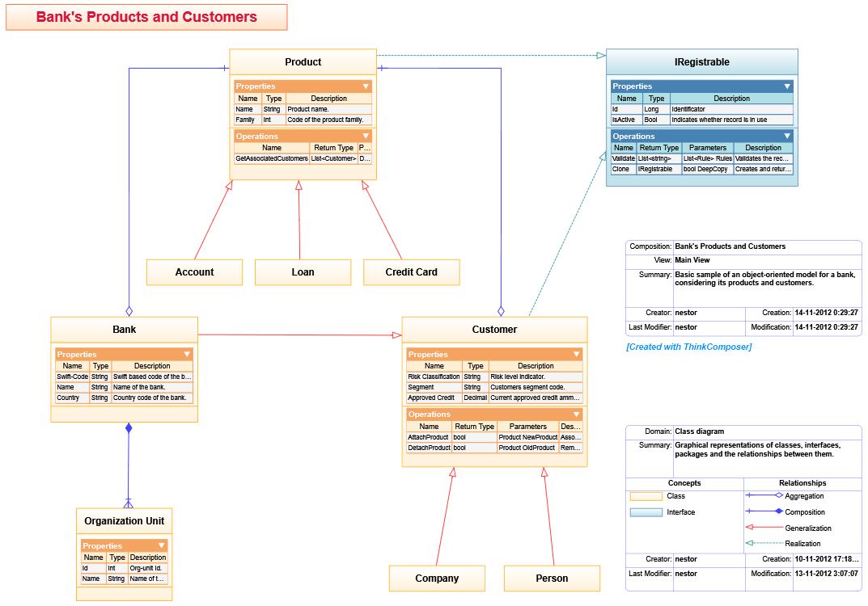 Domains thinkcomposer flowcharts concept maps mind maps class diagram ccuart Images
