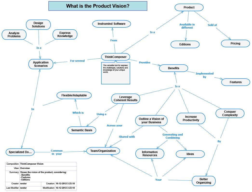 Product Concept Map.Domains Thinkcomposer Flowcharts Concept Maps Mind Maps