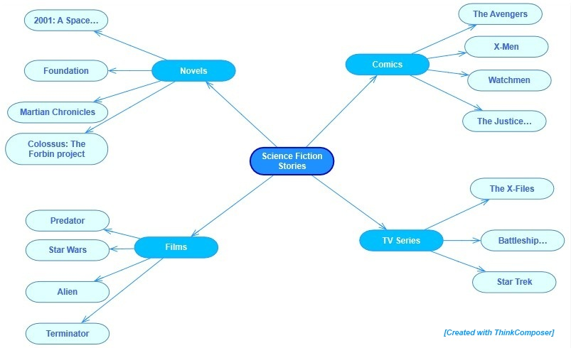 Domains  ThinkComposer Flowcharts  Concept    Maps     Mind